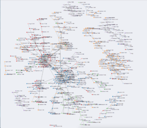 Picture shows only the visualization, a network of nodes with a definite cluster in the left side.